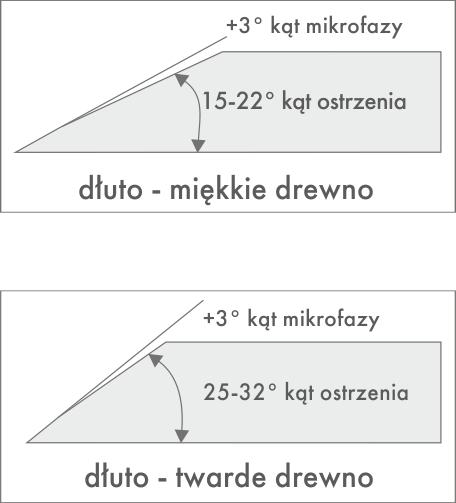 dlutapl-ostrzenie-narzedzi-recznych-mikrofaza